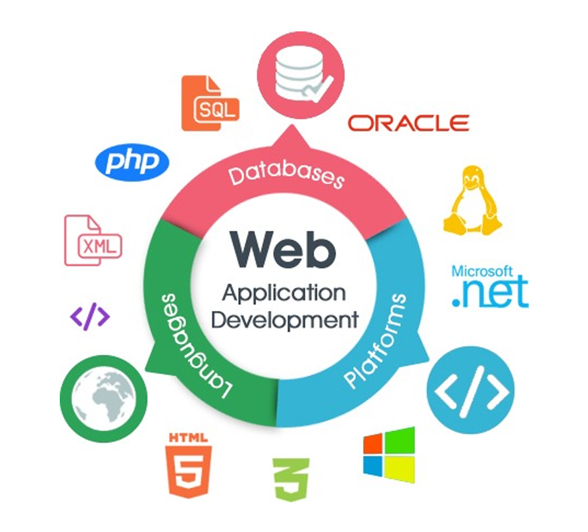 http://arksstechnologies.com/wp-content/upload/2018/06/web-development-application.png